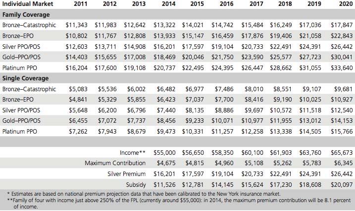 health exchange subsidy outlook