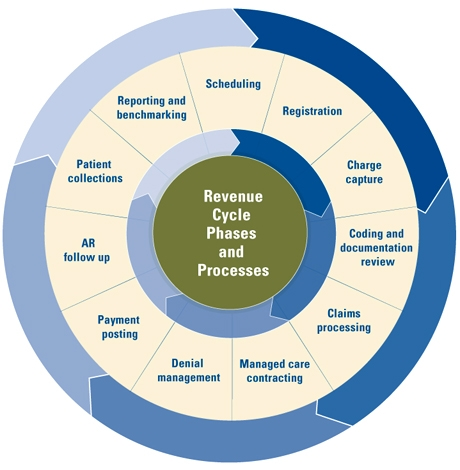 Ramp Up Your Healthcare Revenue Cycle