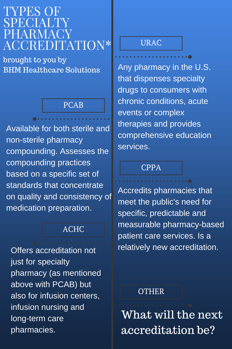 types of specialty pharmacy accreditation