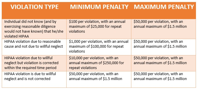 HIPAA Violations Fines