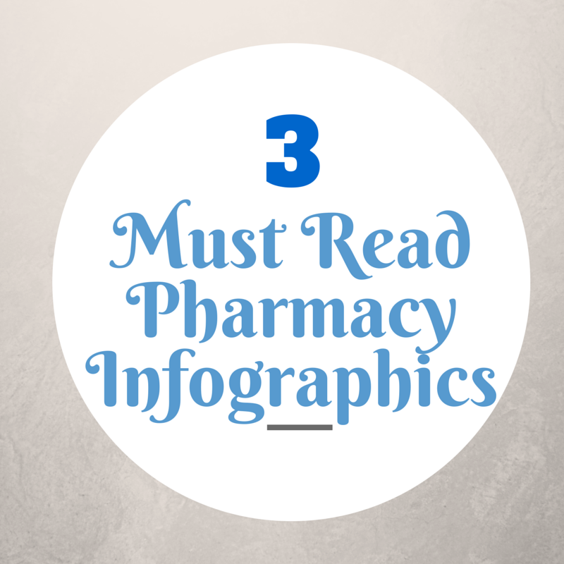 It's the end of the week! It's time for a infographic roundup. This week we are focusing on Pharmacy. Here are 3 expertly designed and helpful infographics that focus on medication adherence, the changing role of the pharmacist in the healthcare ecosystem, and types of specialty pharmacy accreditation.