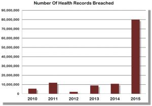 data breaches data security