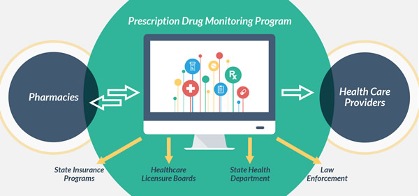 an analysis of the power of prescription drug addiction Help for prescription drug abuse : highest quality top 10 addiction treatment.