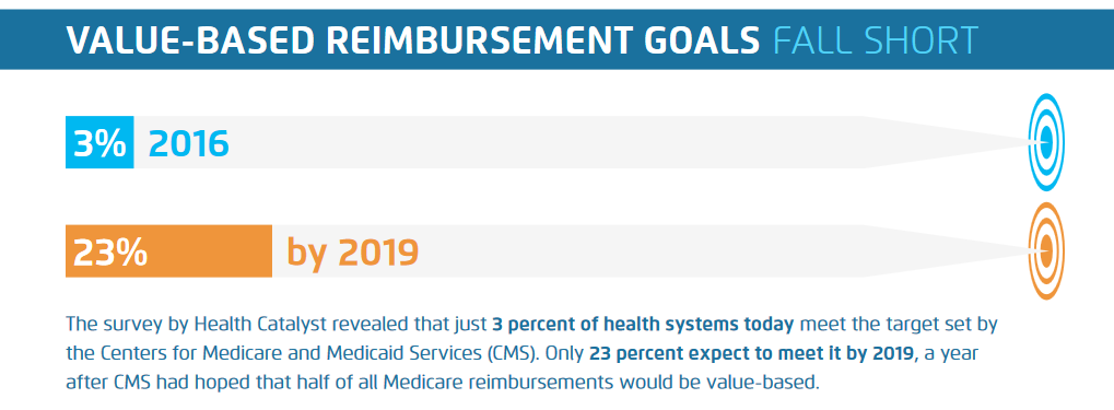 Medicaid Value Based Goals