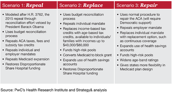 Repeal, Replace, Repair
