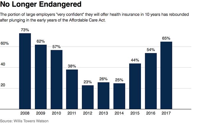 Offer Health Insurance
