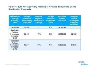 exchange reinsurance stabilization