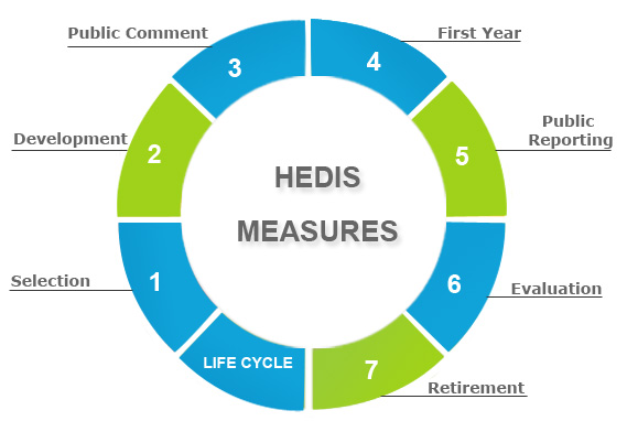 HEDIS Explained - BHM Healthcare Solutions